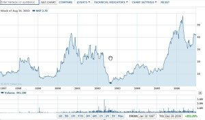 Administaff stock chart