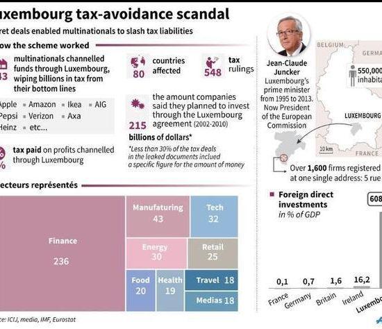 Amazon taxes on sale